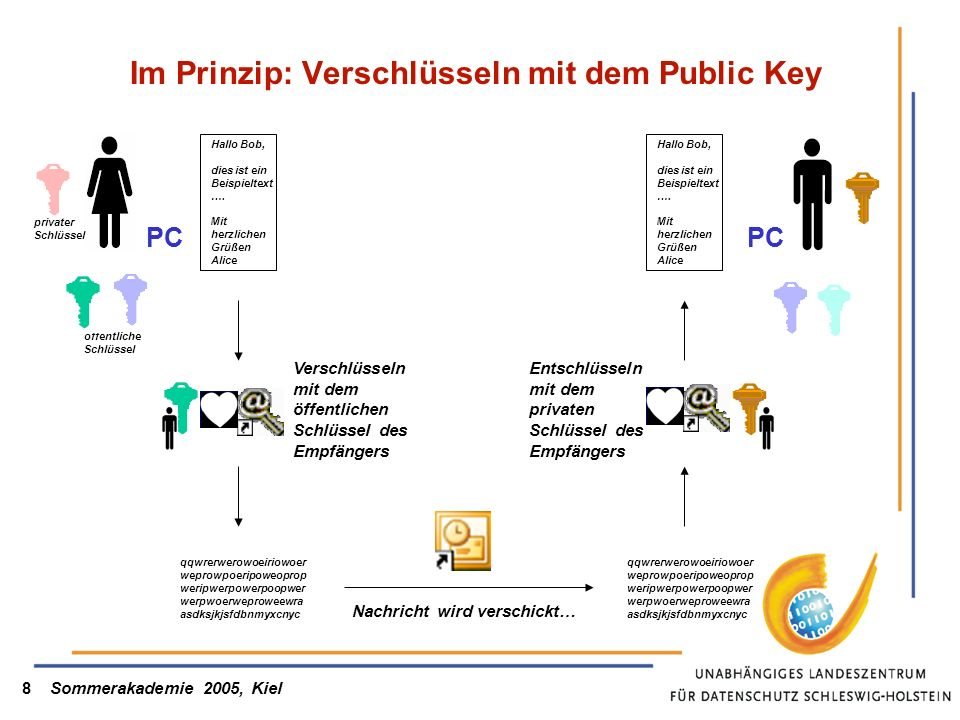 Sommerakademie 2005, Kiel8 Im Prinzip: Verschlüsseln mit dem Public Key PC Hallo Bob, dies ist ein Beispieltext …. Mit herzlichen Grüßen Alice qqwrerw