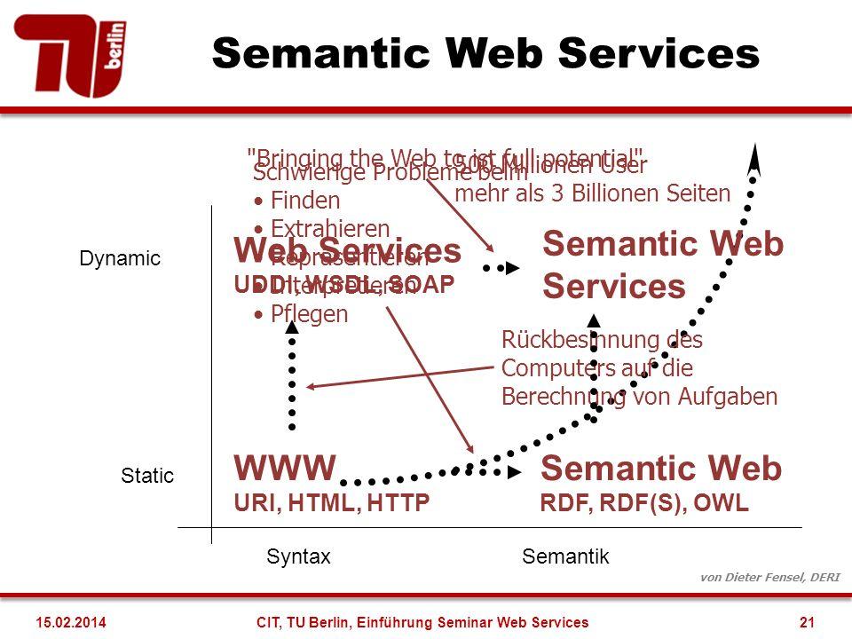 Semantic Web Services Static WWW URI, HTML, HTTP Dynamic Web Services UDDI, WSDL, SOAP 500 Millionen User mehr als 3 Billionen Seiten von Dieter Fense