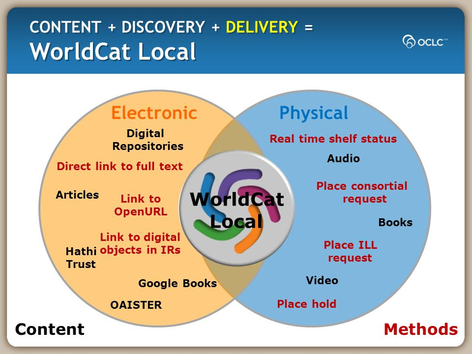 Audio Books Video Hathi Trust Google Books OAISTER Digital Repositories Articles WorldCat Local ElectronicPhysical ContentMethods Real time shelf status Place hold Place consortial request Place ILL request Direct link to full text Link to OpenURL Link to digital objects in IRs
