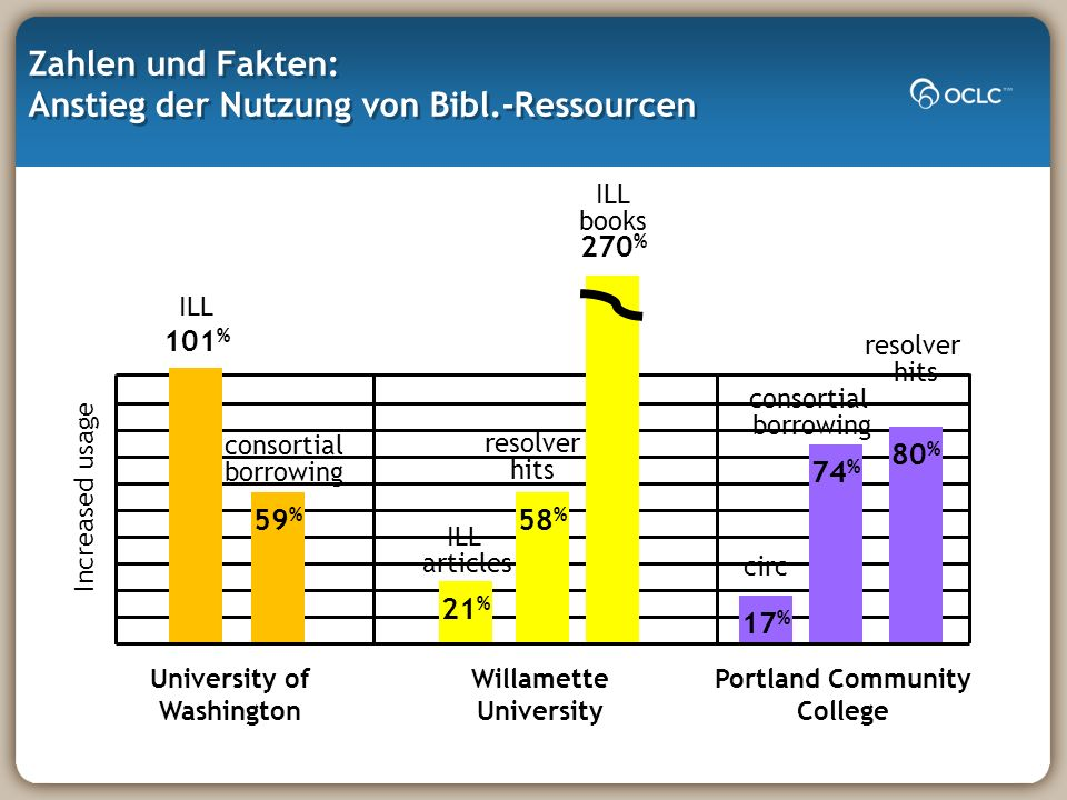 Zahlen und Fakten: Anstieg der Nutzung von Bibl.-Ressourcen University of Washington Increased usage 59 % ILL 101 % consortial borrowing Willamette University 21 % 58 % ILL books 270 % ILL articles resolver hits Portland Community College 17 % 74 % 80 % resolver hits circ consortial borrowing