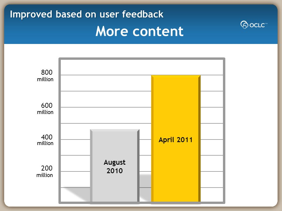 Improved based on user feedback 200 400 600 800 April 2011 August 2010 million More content