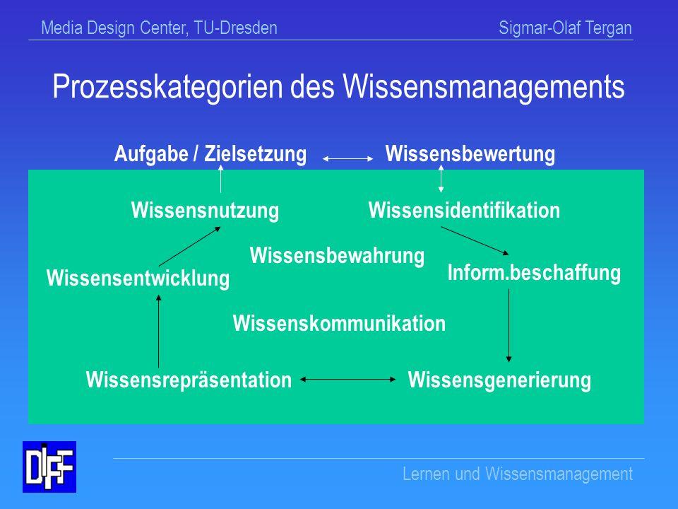 Media Design Center, TU-Dresden Sigmar-Olaf Tergan Lernen und Wissensmanagement Prozesskategorien individuellen Wissensmanagements Wissensbewertung Wissensidentifikation Informationsbeschaffung Wissensgenerierung Wissensrepräsentation Wissensentwicklung Wissensnutzung Wissenskommunikation Wissensbewahrung