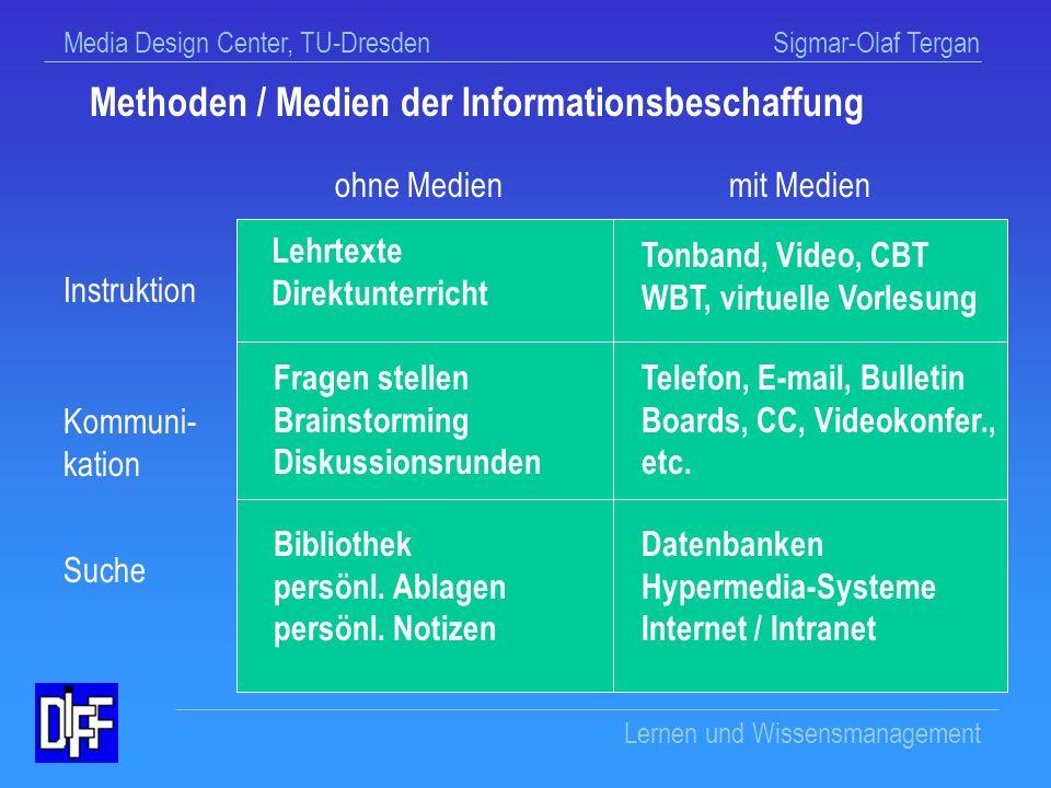Media Design Center, TU-Dresden Sigmar-Olaf Tergan Lernen und Wissensmanagement WM-Wissen zur Informationsbeschaffung Ressourcenwissen: Wissen, wo etwas zu suchen / finden ist Lokalisationswissen: Wissen, wie ich suchen und lokalisieren kann Methodenwissen: Wissen, welche Methoden / Werkzeuge zur Verfügung stehen