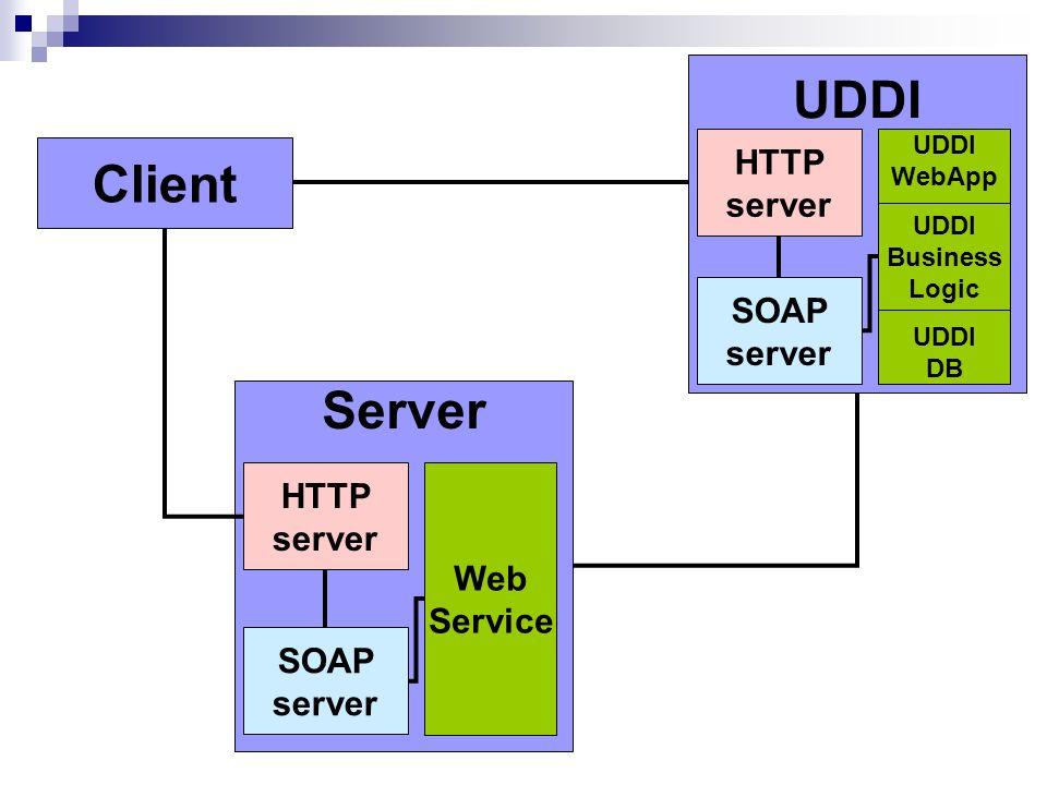 Client Server HTTP server Web Service SOAP server UDDI HTTP server SOAP server UDDI WebApp UDDI Business Logic UDDI DB