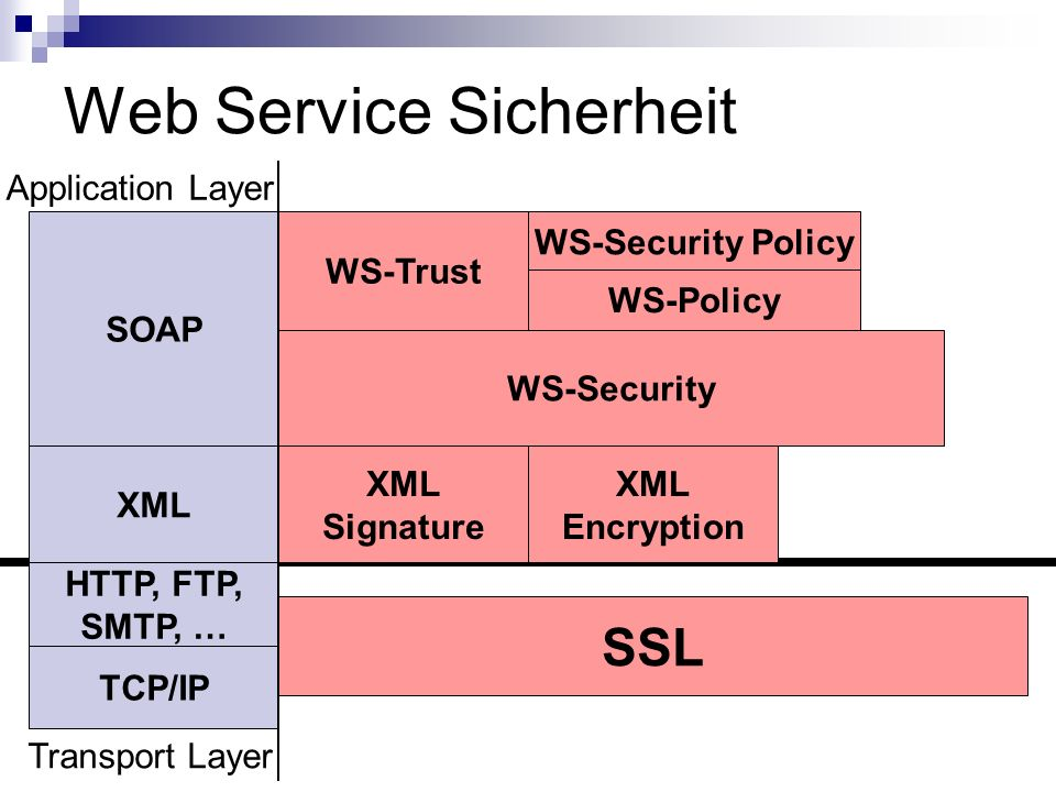 Web Service Sicherheit SOAP XML HTTP, FTP, SMTP, … TCP/IP Transport Layer Application Layer SSL XML Signature XML Encryption WS-Security WS-Trust WS-S