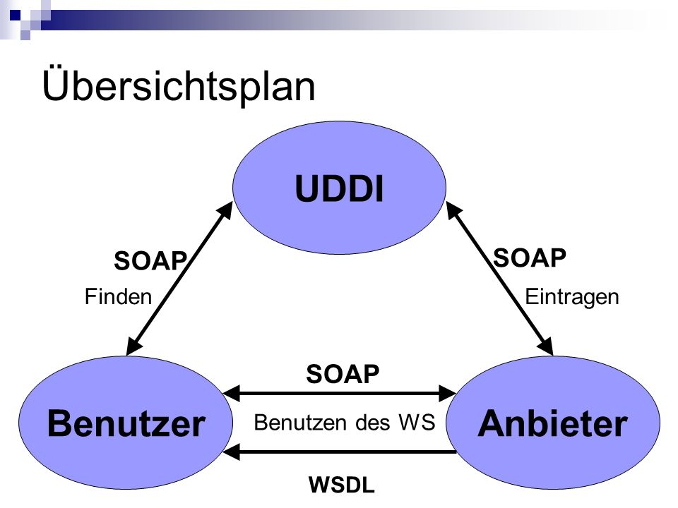 Quellen (1) Perspectives on Web Services, Applying SOAP, WSDL and UDDI to Real-World Projects.
