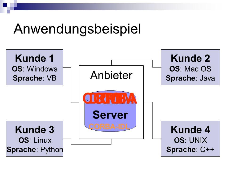 Anwendungsbeispiel Server Anbieter Kunde 1 OS: Windows Sprache: VB Kunde 3 OS: Linux Sprache: Python Kunde 4 OS: UNIX Sprache: C++ Kunde 2 OS: Mac OS