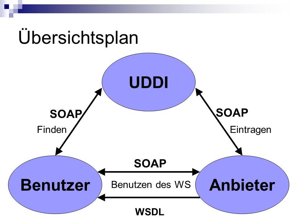 Übersichtsplan UDDI AnbieterBenutzer WSDL SOAP Benutzen des WS FindenEintragen