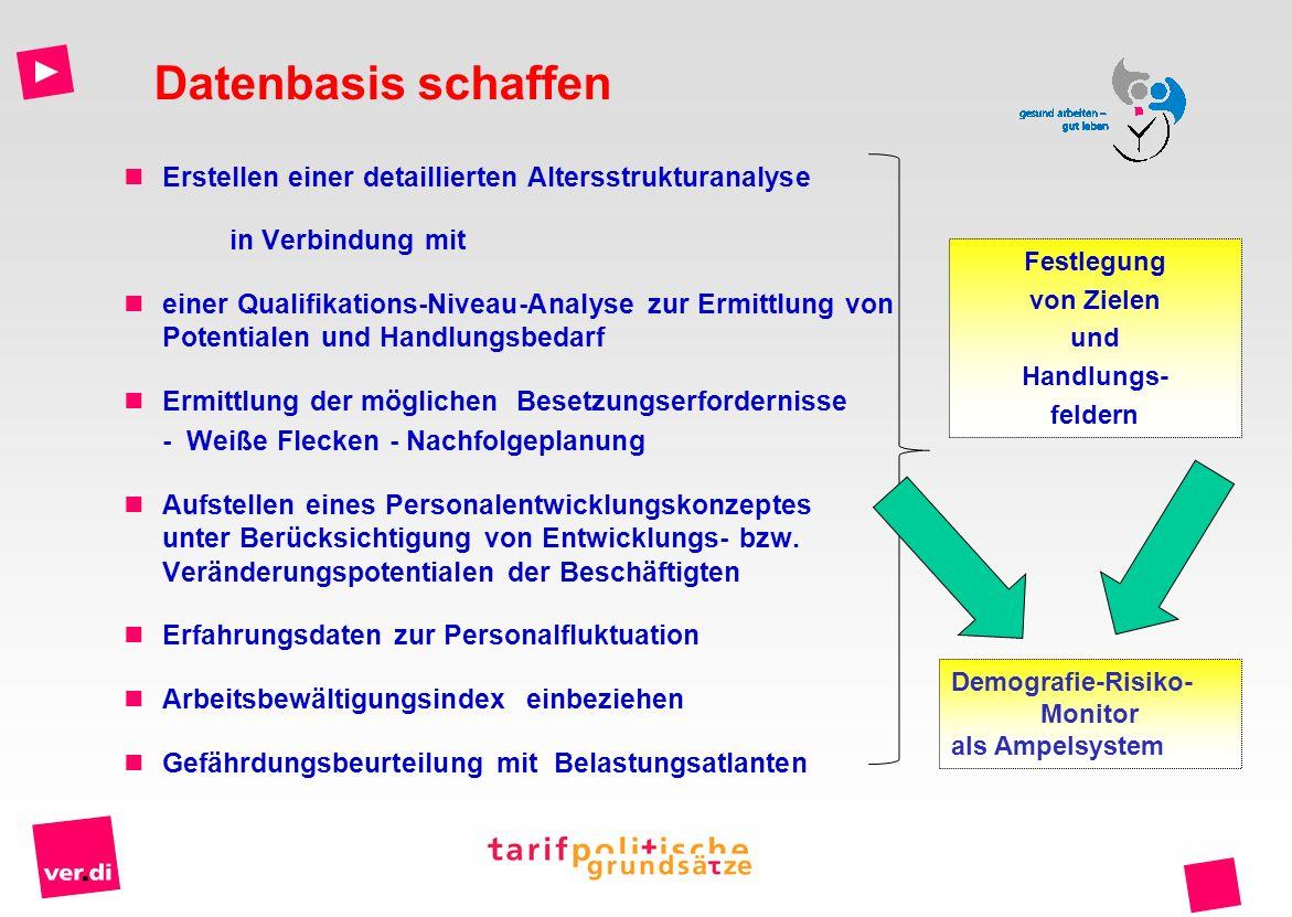 Erstellen einer detaillierten Altersstrukturanalyse in Verbindung mit einer Qualifikations-Niveau-Analyse zur Ermittlung von Potentialen und Handlungs