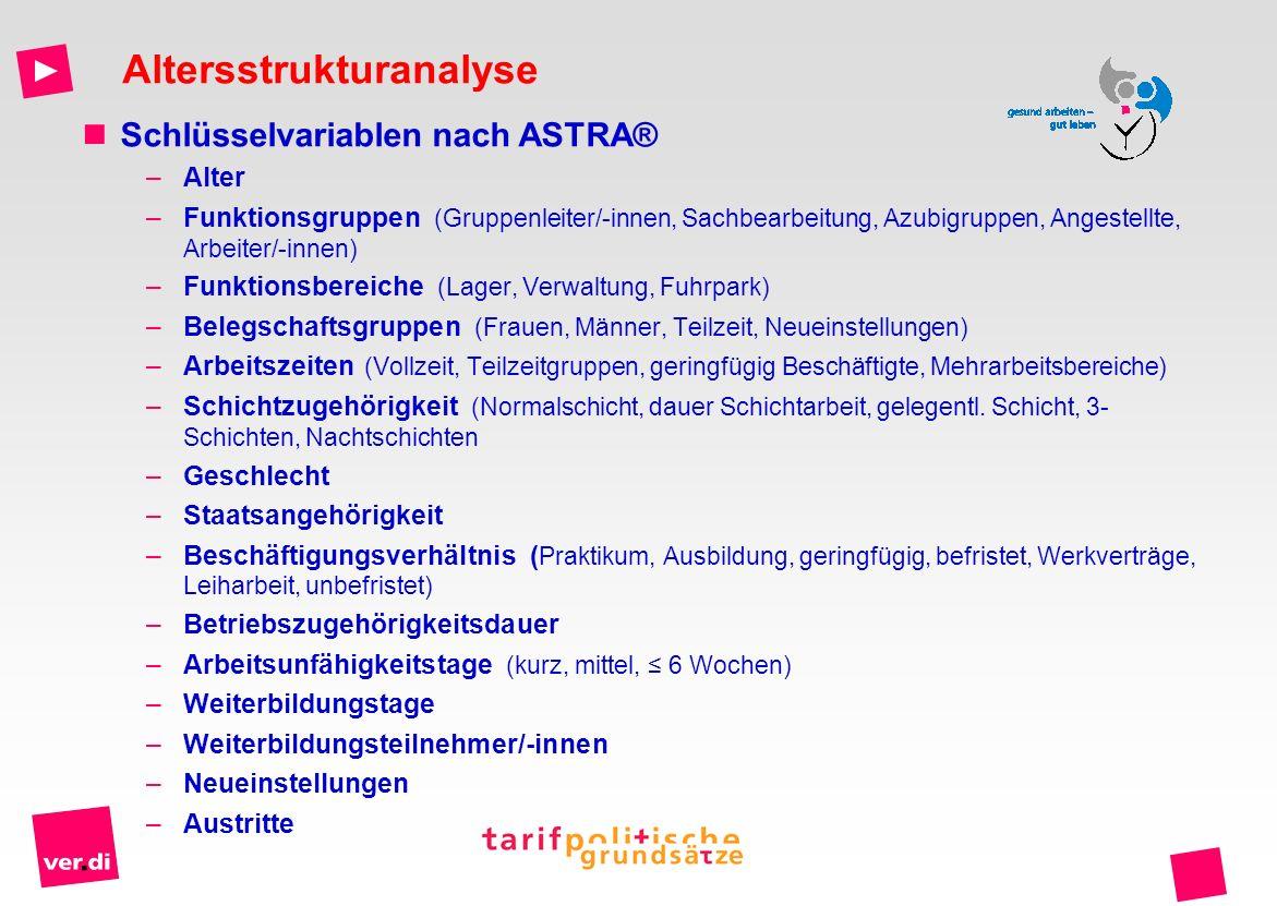 Schlüsselvariablen nach ASTRA® –Alter –Funktionsgruppen (Gruppenleiter/-innen, Sachbearbeitung, Azubigruppen, Angestellte, Arbeiter/-innen) –Funktions