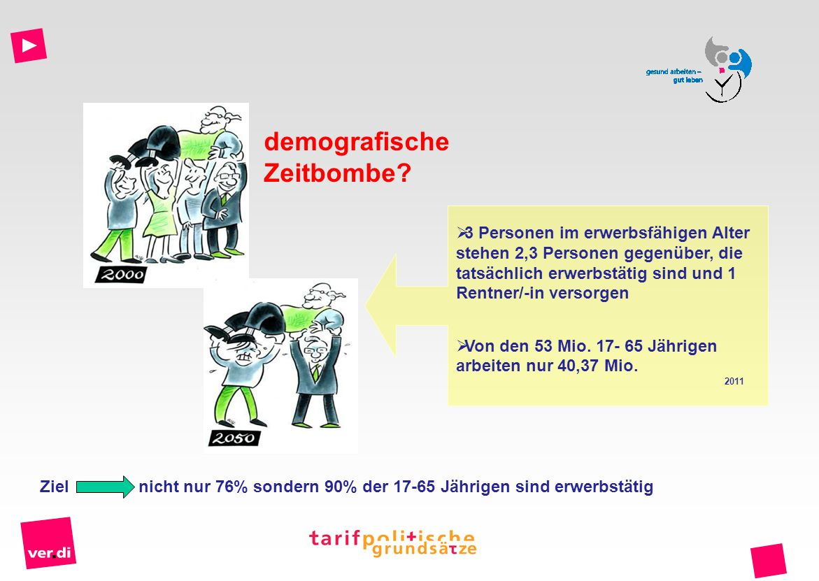 3 Personen im erwerbsfähigen Alter stehen 2,3 Personen gegenüber, die tatsächlich erwerbstätig sind und 1 Rentner/-in versorgen Von den 53 Mio. 17- 65