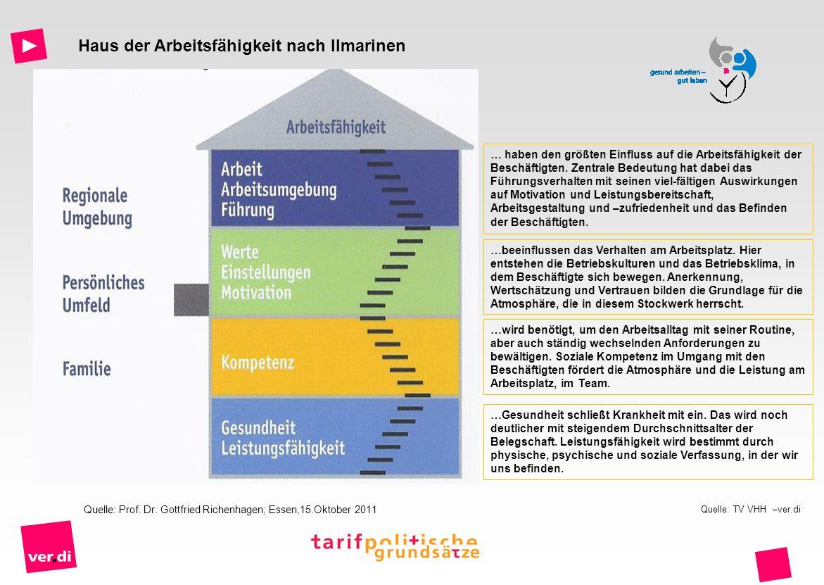 Haus der Arbeitsfähigkeit nach Ilmarinen Quelle: Prof. Dr. Gottfried Richenhagen; Essen,15.Oktober 2011 …Gesundheit schließt Krankheit mit ein. Das wi