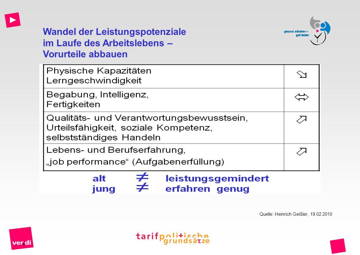 Wandel der Leistungspotenziale im Laufe des Arbeitslebens – Vorurteile abbauen Quelle: Heinrich Geißler, 19.02.2010