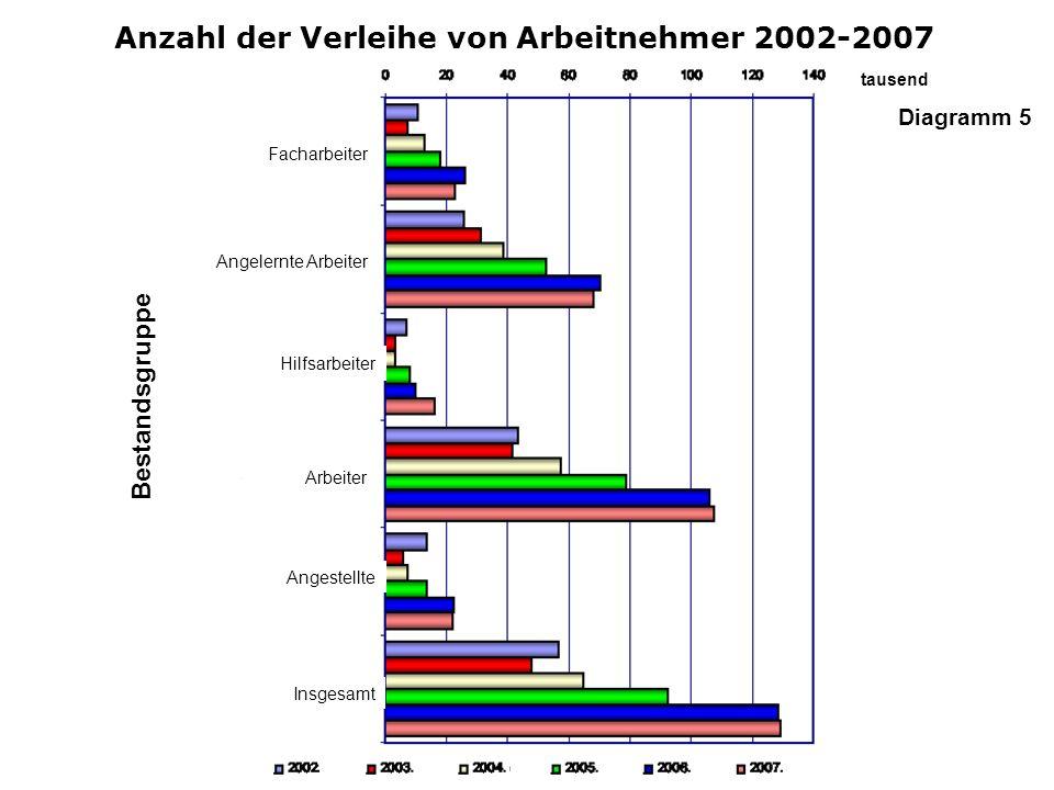 Anzahl der Verleihe von Arbeitnehmer 2002-2007 tausend Facharbeiter Angelernte Arbeiter Hilfsarbeiter Bestandsgruppe Arbeiter Angestellte Insgesamt Di