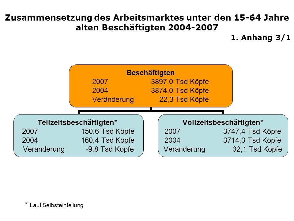 Zusammensetzung des Arbeitsmarktes unter den 15-64 Jahre alten Beschäftigten 2004-2007 1. Anhang 3/1 Beschäftigten 20073897,0 Tsd Köpfe 20043874,0 Tsd