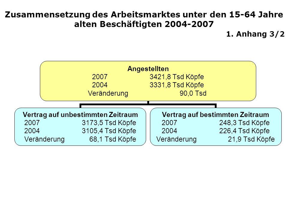 Angestellten 20073421,8 Tsd Köpfe 20043331,8 Tsd Köpfe Veränderung 90,0 Tsd Vertrag auf unbestimmten Zeitraum 20073173,5 Tsd Köpfe 20043105,4 Tsd Köpf