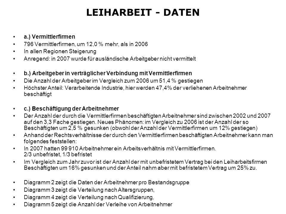 LEIHARBEIT - DATEN a.) Vermittlerfirmen 796 Vermittlerfirmen, um 12,0 % mehr, als in 2006 In allen Regionen Steigerung Anregend: in 2007 wurde für aus