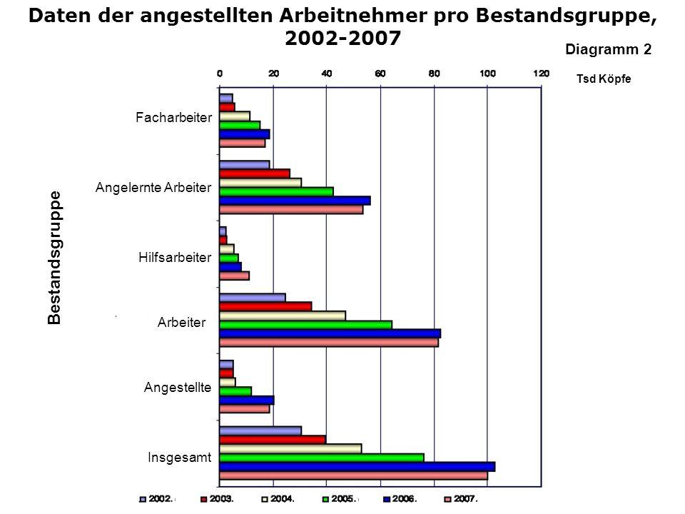 Daten der angestellten Arbeitnehmer pro Bestandsgruppe, 2002-2007 Bestandsgruppe Facharbeiter Angelernte Arbeiter Hilfsarbeiter Arbeiter Angestellte I