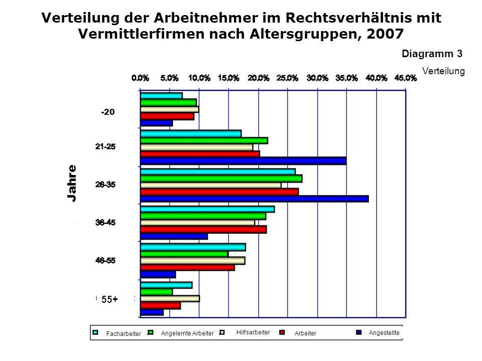Verteilung der Arbeitnehmer im Rechtsverhältnis mit Vermittlerfirmen nach Altersgruppen, 2007 Facharbeiter Angelernte Arbeiter Hilfsarbeiter Arbeiter