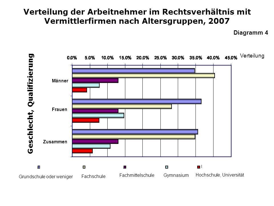 Verteilung der Arbeitnehmer im Rechtsverhältnis mit Vermittlerfirmen nach Altersgruppen, 2007 Geschlecht, Qualifizierung Fachschule Fachmittelschule G