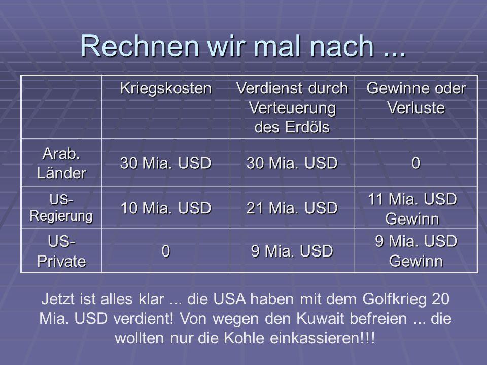 Rechnen wir mal nach... Kriegskosten Verdienst durch Verteuerung des Erdöls Gewinne oder Verluste Arab. Länder 30 Mia. USD 0 US- Regierung 10 Mia. USD