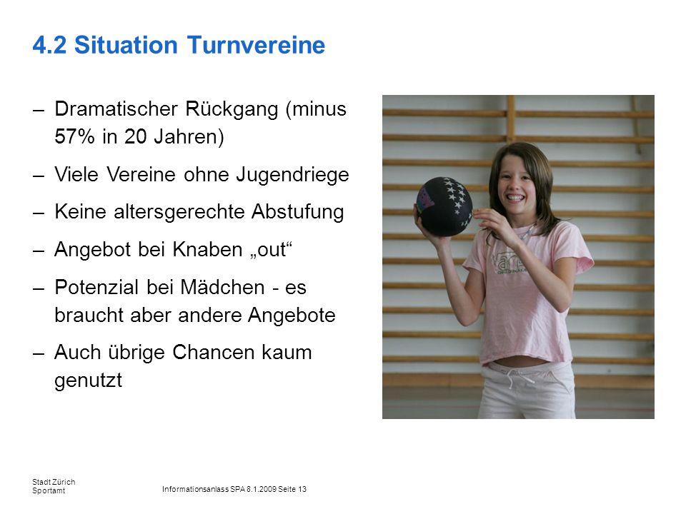 Informationsanlass SPA 8.1.2009 Seite 13 Stadt Zürich Sportamt 4.2 Situation Turnvereine –Dramatischer Rückgang (minus 57% in 20 Jahren) –Viele Verein