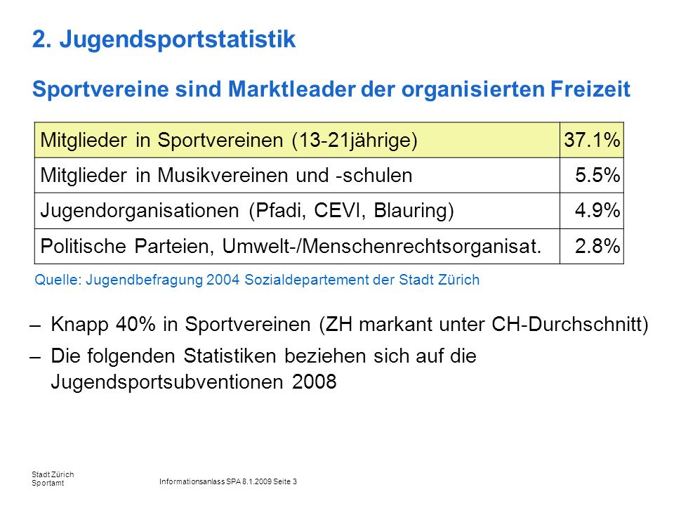 Informationsanlass SPA 8.1.2009 Seite 3 Stadt Zürich Sportamt 2. Jugendsportstatistik Sportvereine sind Marktleader der organisierten Freizeit Mitglie