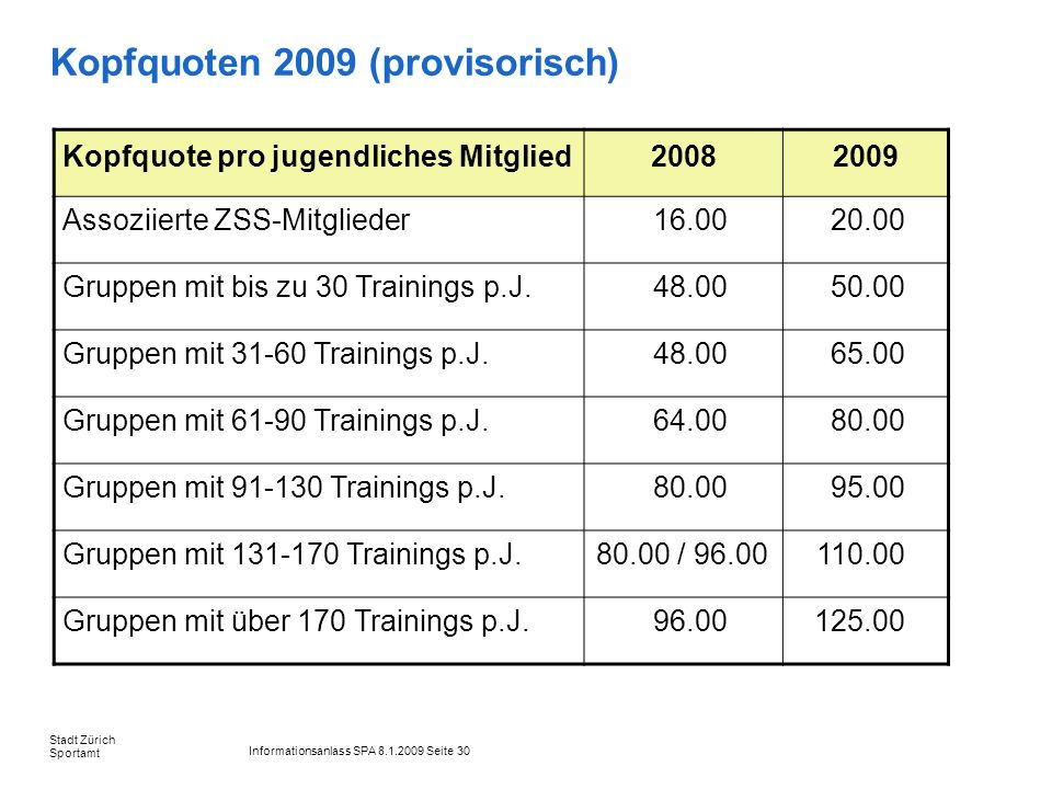 Informationsanlass SPA 8.1.2009 Seite 30 Stadt Zürich Sportamt Kopfquoten 2009 (provisorisch) Kopfquote pro jugendliches Mitglied20082009 Assoziierte ZSS-Mitglieder16.0020.00 Gruppen mit bis zu 30 Trainings p.J.48.0050.00 Gruppen mit 31-60 Trainings p.J.48.0065.00 Gruppen mit 61-90 Trainings p.J.64.0080.00 Gruppen mit 91-130 Trainings p.J.80.0095.00 Gruppen mit 131-170 Trainings p.J.80.00 / 96.00110.00 Gruppen mit über 170 Trainings p.J.96.00125.00