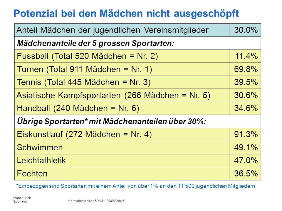 Informationsanlass SPA 8.1.2009 Seite 6 Stadt Zürich Sportamt Potenzial bei den Mädchen nicht ausgeschöpft Anteil Mädchen der jugendlichen Vereinsmitglieder30.0% Mädchenanteile der 5 grossen Sportarten: Fussball (Total 520 Mädchen = Nr.