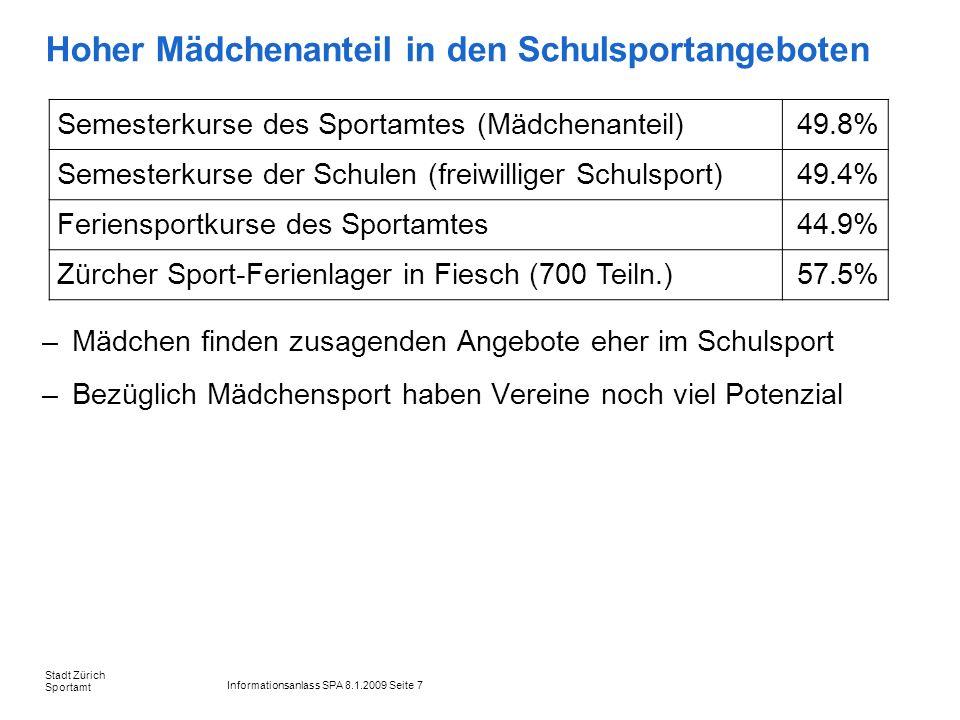 Informationsanlass SPA 8.1.2009 Seite 8 Stadt Zürich Sportamt Jugendliche mit Migrationshintergrund Insbesondere ausländische Mädchen treiben weniger Sport: 35% der 10-14jährigen und 37% der 15-19jährigen Ausländerinnen treiben keinen Sport (Schweizerinnen: 12 bzw.