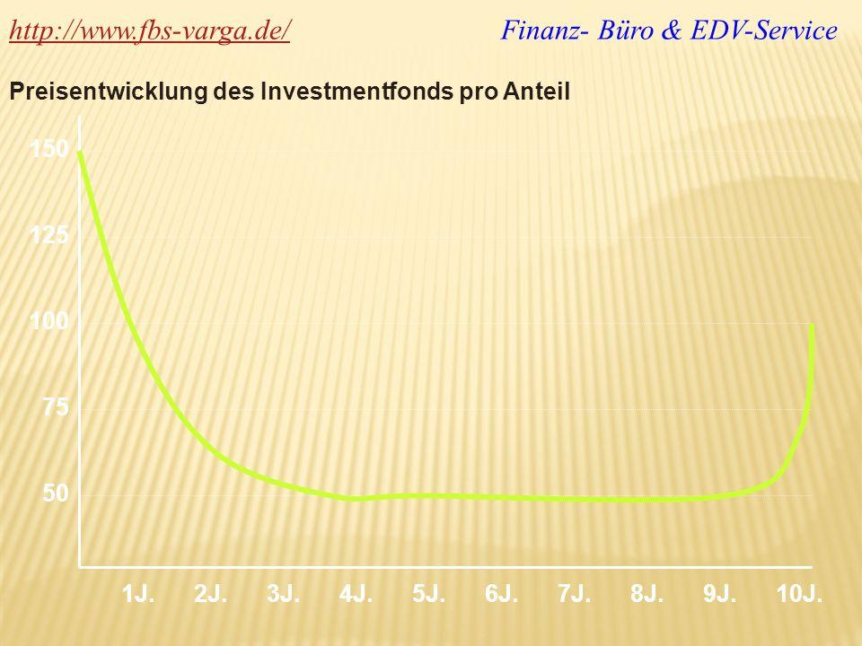 http://www.fbs-varga.de/http://www.fbs-varga.de/ Finanz- Büro & EDV-Service Preisentwicklung des Investmentfonds pro Anteil 150 125 100 75 50 1J. 2J.