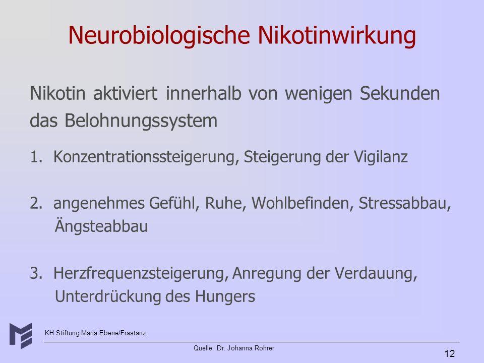 KH Stiftung Maria Ebene/Frastanz Quelle: Dr. Johanna Rohrer 12 Neurobiologische Nikotinwirkung Nikotin aktiviert innerhalb von wenigen Sekunden das Be