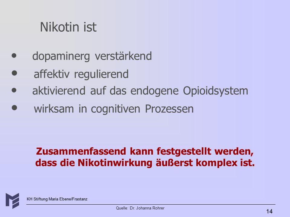 KH Stiftung Maria Ebene/Frastanz Quelle: Dr. Johanna Rohrer 14 Zusammenfassend kann festgestellt werden, dass die Nikotinwirkung äußerst komplex ist.