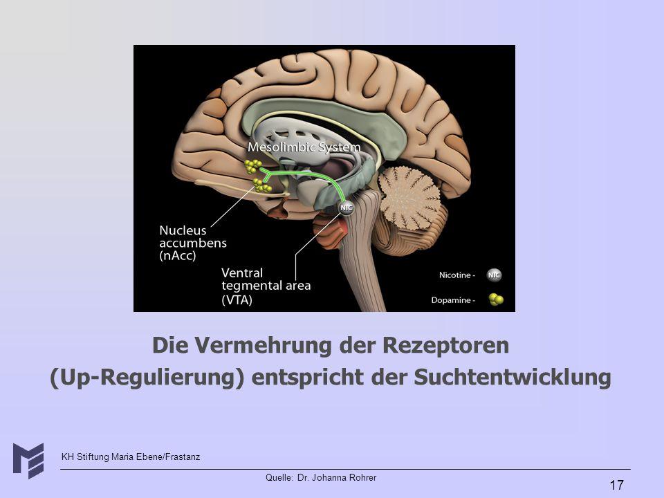 KH Stiftung Maria Ebene/Frastanz Quelle: Dr. Johanna Rohrer 17 Die Vermehrung der Rezeptoren (Up-Regulierung) entspricht der Suchtentwicklung