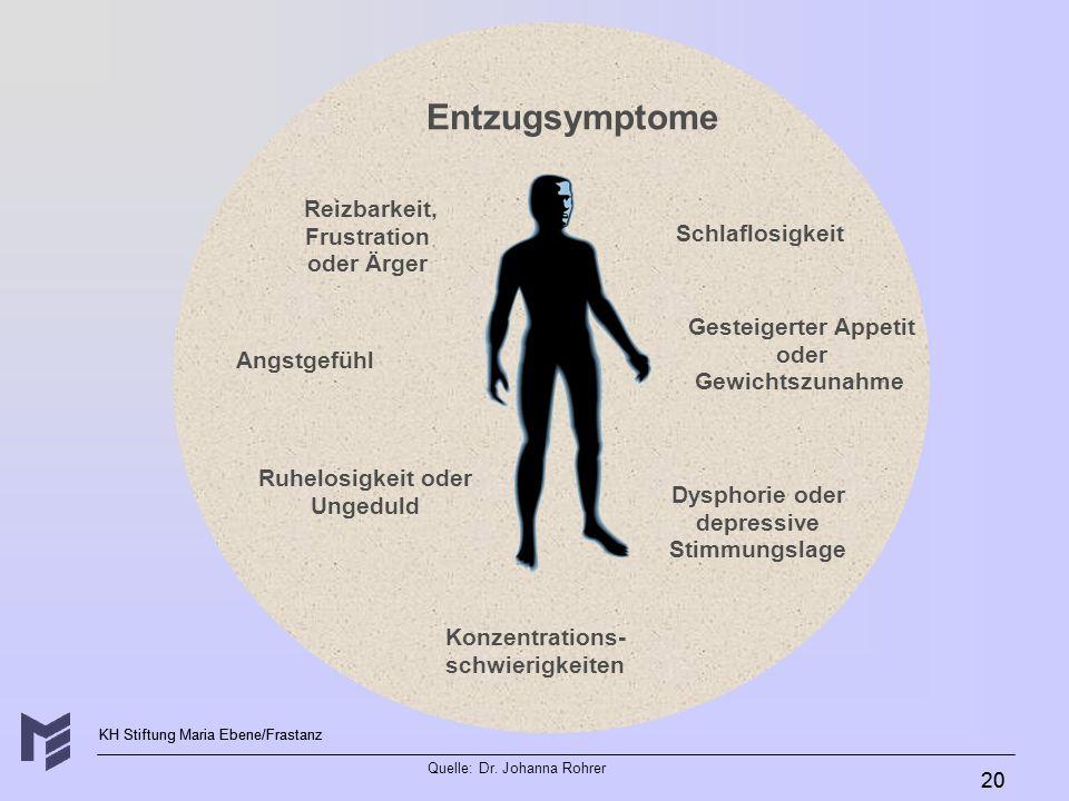 KH Stiftung Maria Ebene/Frastanz Quelle: Dr. Johanna Rohrer 20 Ruhelosigkeit oder Ungeduld Gesteigerter Appetit oder Gewichtszunahme Entzugsymptome An