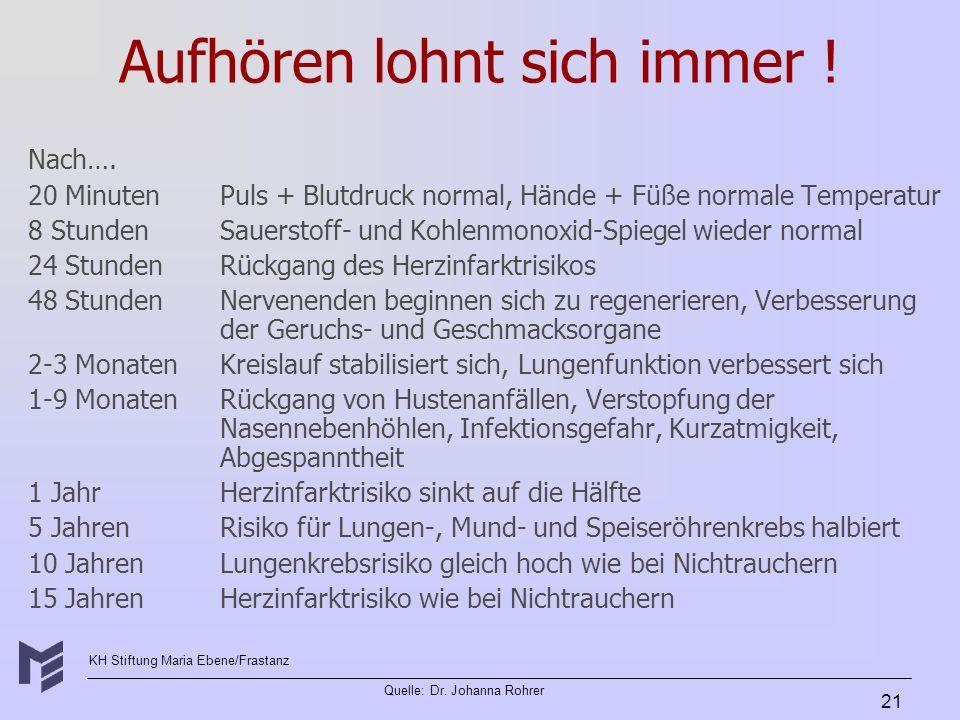 KH Stiftung Maria Ebene/Frastanz Quelle: Dr. Johanna Rohrer 21 Aufhören lohnt sich immer ! Nach…. 20 MinutenPuls + Blutdruck normal, Hände + Füße norm