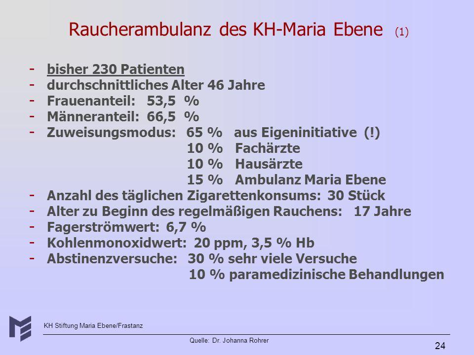 KH Stiftung Maria Ebene/Frastanz Quelle: Dr. Johanna Rohrer 24 Raucherambulanz des KH-Maria Ebene (1) - - bisher 230 Patienten - - durchschnittliches