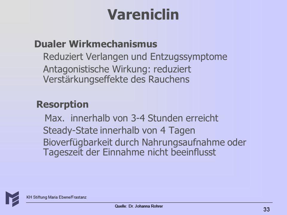 KH Stiftung Maria Ebene/Frastanz Quelle: Dr. Johanna Rohrer 33 Vareniclin Dualer Wirkmechanismus Reduziert Verlangen und Entzugssymptome Antagonistisc