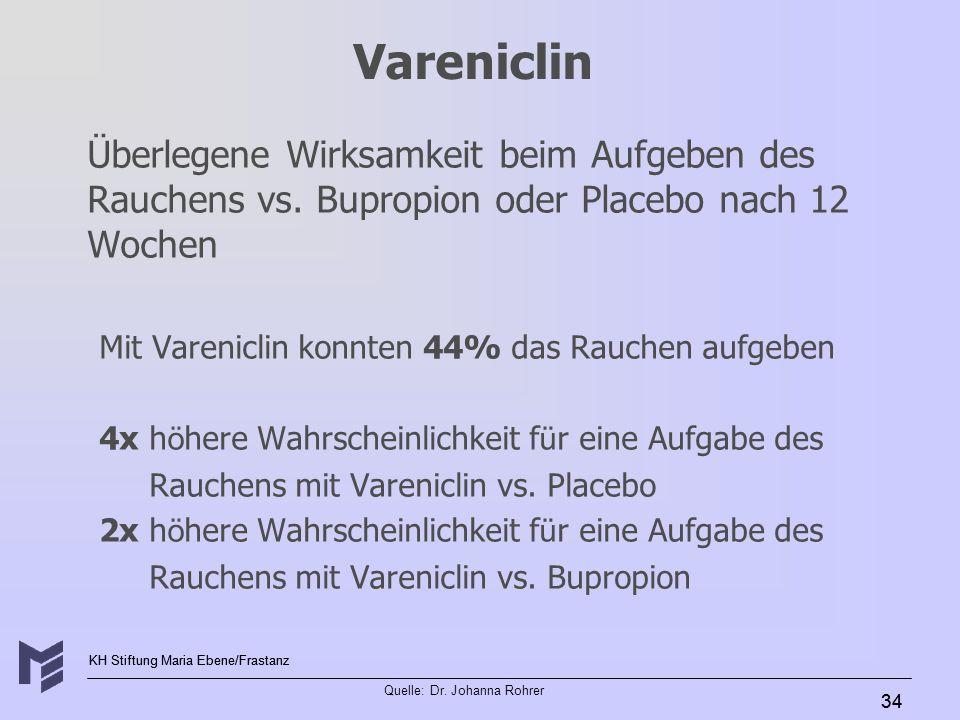 KH Stiftung Maria Ebene/Frastanz Quelle: Dr. Johanna Rohrer 34 Vareniclin Überlegene Wirksamkeit beim Aufgeben des Rauchens vs. Bupropion oder Placebo