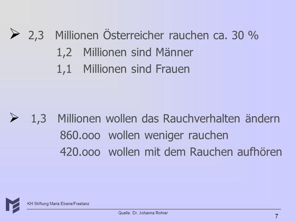 KH Stiftung Maria Ebene/Frastanz Quelle: Dr. Johanna Rohrer 7 2,3 Millionen Österreicher rauchen ca. 30 % 1,2 Millionen sind Männer 1,1 Millionen sind