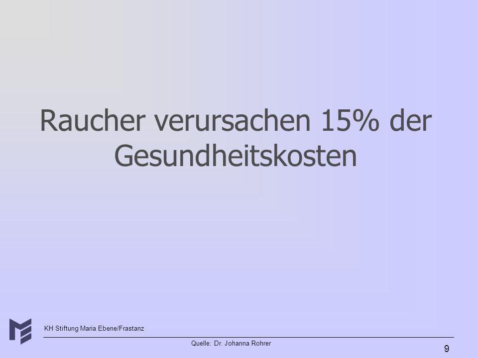 KH Stiftung Maria Ebene/Frastanz Quelle: Dr. Johanna Rohrer 9 Raucher verursachen 15% der Gesundheitskosten
