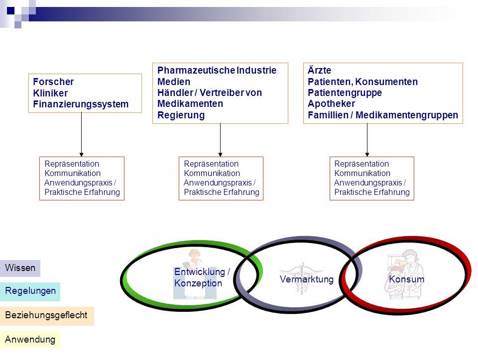 La chaîne des médicaments Zu den Zielen dieses breit angelegten Forschungsprogrammes zählen : 1.Die Analyse der Dynamik innerhalb dieses Entwicklungsweges, von der Konzeption des Medikamentes bis hin zur Einnahme des Medikamentes durch den Verbraucher.