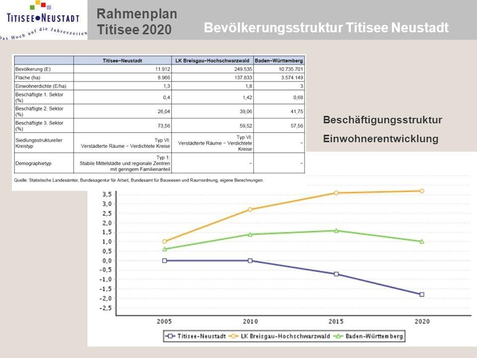 Rahmenplan Titisee 2020 Bevölkerungsstruktur Titisee Neustadt Beschäftigungsstruktur Einwohnerentwicklung