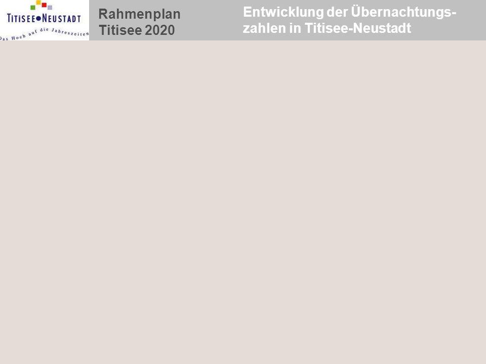 Rahmenplan Titisee 2020 Entwicklung der Übernachtungs- zahlen in Titisee-Neustadt