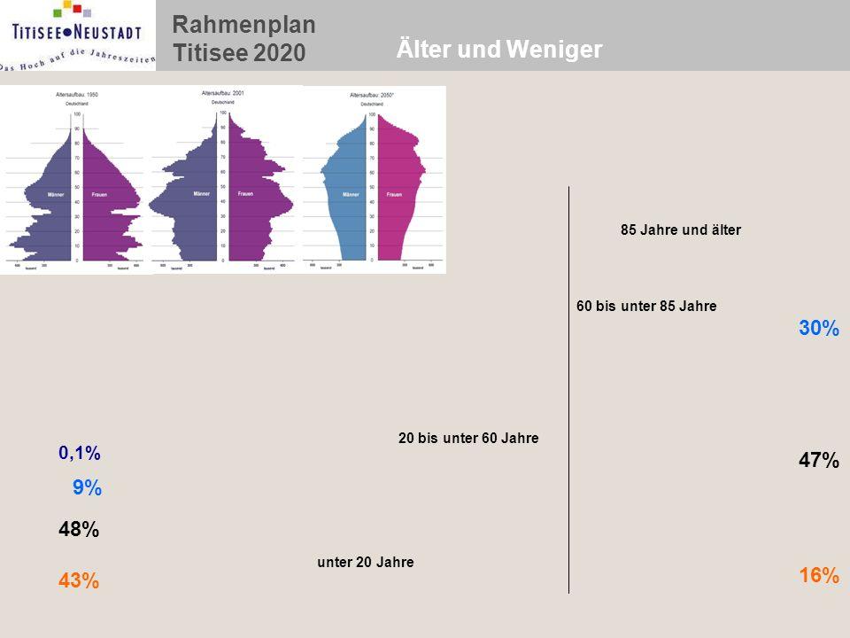 Rahmenplan Titisee 2020 Älter und Weniger Millionen 0,1% 9% 48% 43% 30% 47% 16% unter 20 Jahre 20 bis unter 60 Jahre 60 bis unter 85 Jahre 85 Jahre und älter *) Bis 2000 Ist-Werte; danach Landesvorausrechnung Basis 2001, Variante 1: Wanderungsgewinne von durchschnittlich + 38 000 Personen pro Jahr.