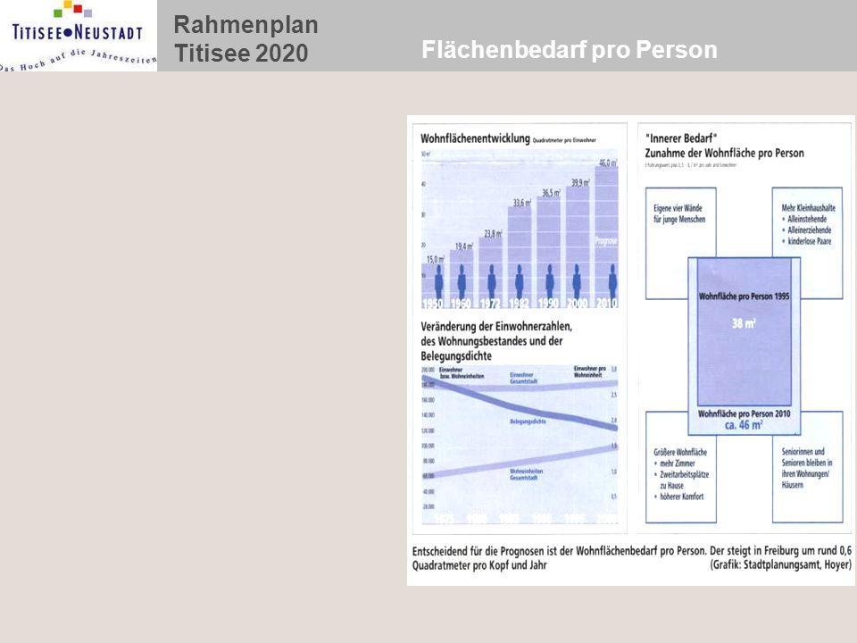 Rahmenplan Titisee 2020 Flächenbedarf pro Person
