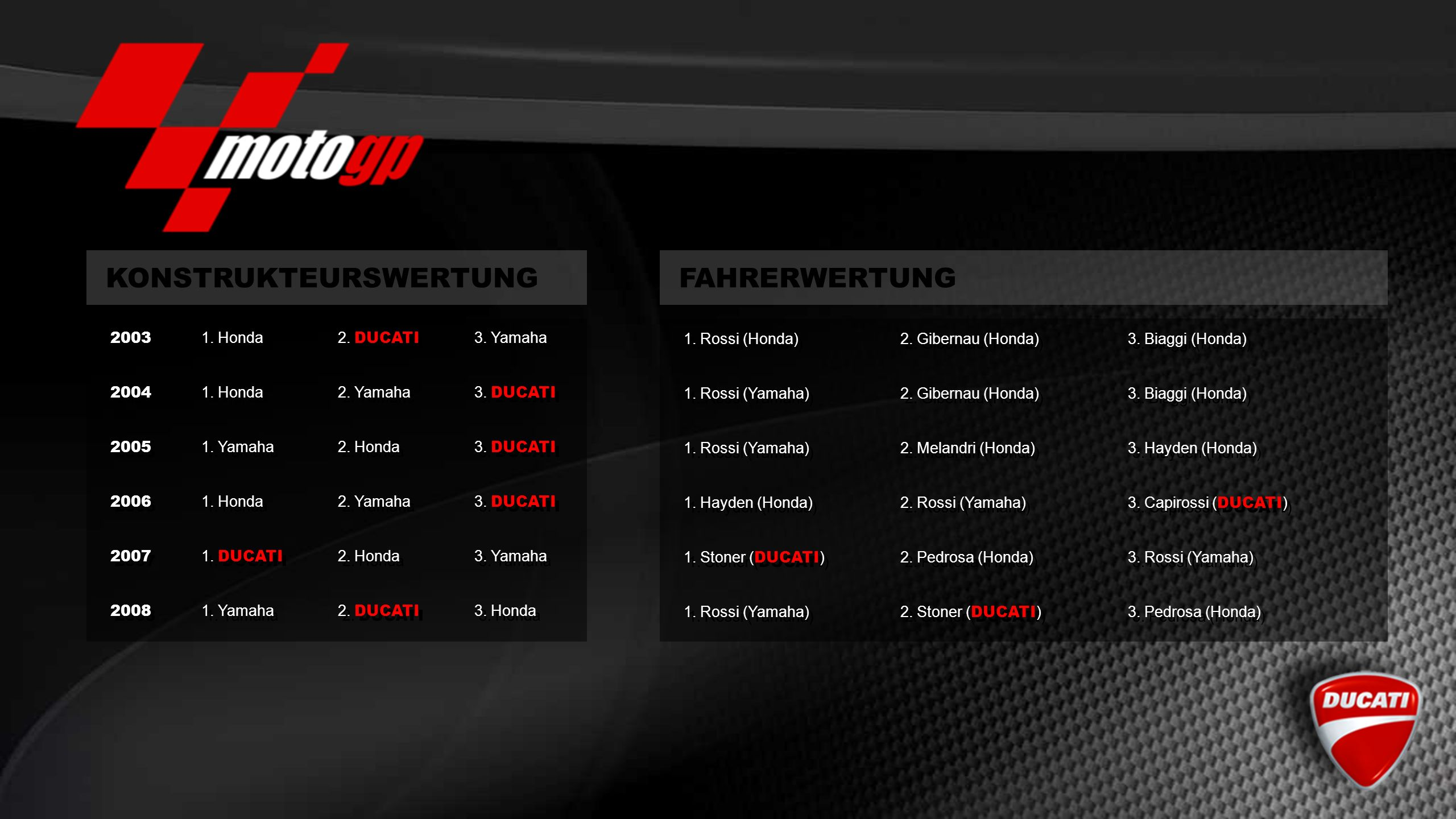 Diablo Supercorsa SP Reifen Vorne: 120/70 Hinten: 190/55 Handling und Kontrolle Die beste Ausstattung für eine Race Replica