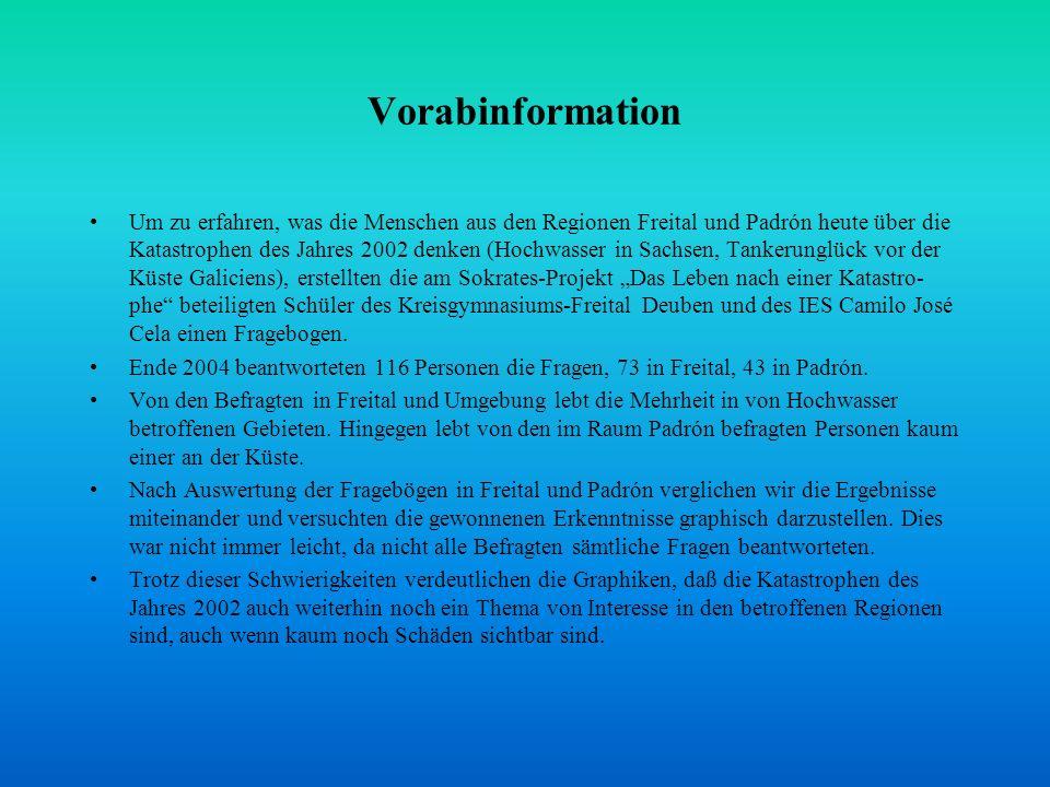 Vorabinformation Um zu erfahren, was die Menschen aus den Regionen Freital und Padrón heute über die Katastrophen des Jahres 2002 denken (Hochwasser i