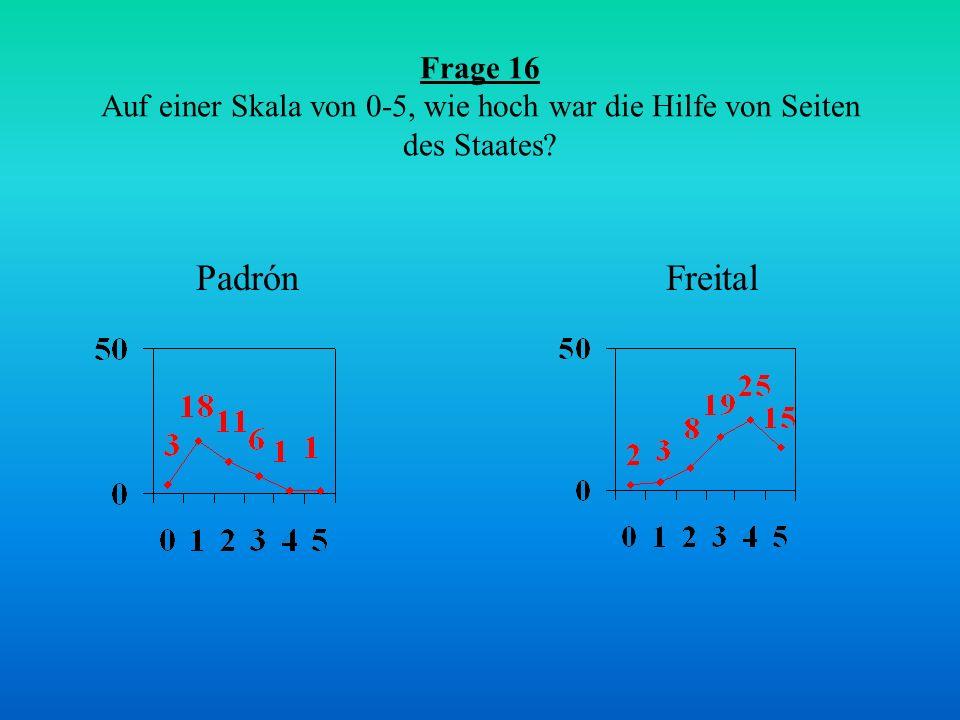 Frage 16 Auf einer Skala von 0-5, wie hoch war die Hilfe von Seiten des Staates? FreitalPadrón