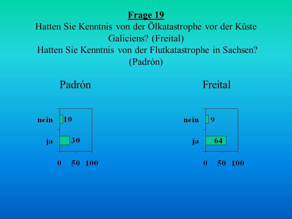Frage 19 Hatten Sie Kenntnis von der Ölkatastrophe vor der Küste Galiciens? (Freital) Hatten Sie Kenntnis von der Flutkatastrophe in Sachsen? (Padrón)